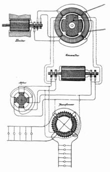 Tesla's Alternating currently Electric dynamo