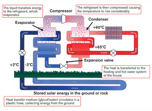 From A Green America: A ground source heat pump system