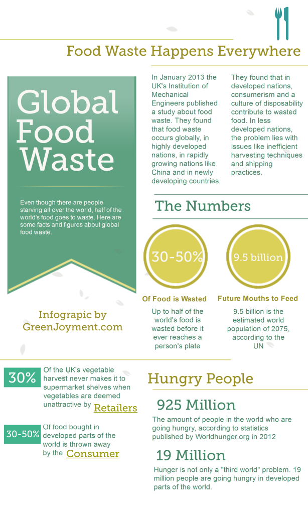 an infographic about global food waste brought to you by greenjoyment